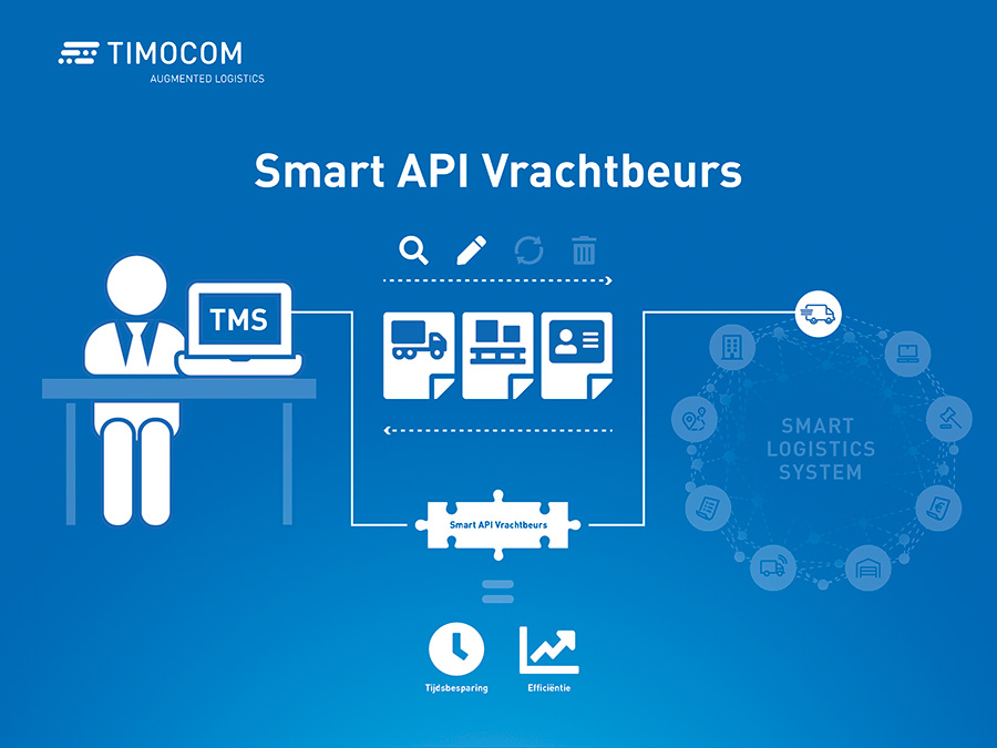 TIMOCOM, smart API Vrachtbeurs, infographic over interface Vrachtbeurs
